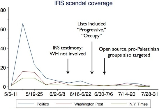 Graph of IRS Scandal Coverage - Brendan Nyhan/LexizNexis Academic